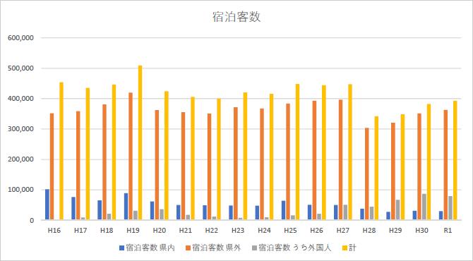 宿泊者数のグラフ