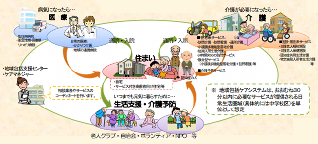 地域包括支援センターのイメージ