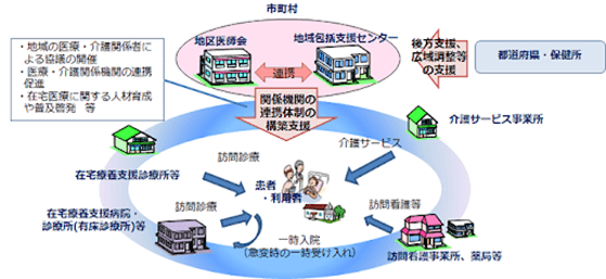 在宅医療・介護連携推進事業の図